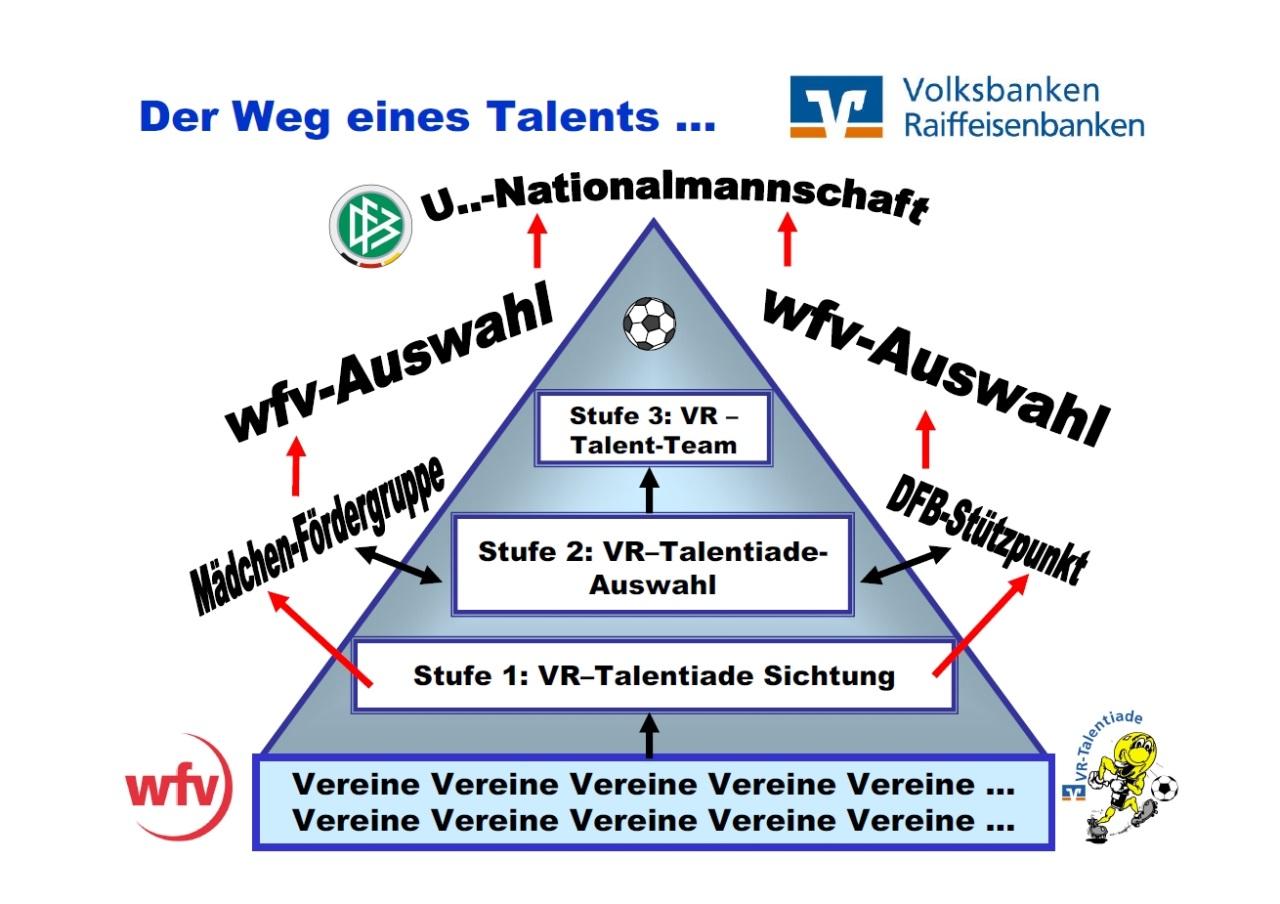 VR-Talentiade wfv-Übersicht - Der Weg eines Talents
