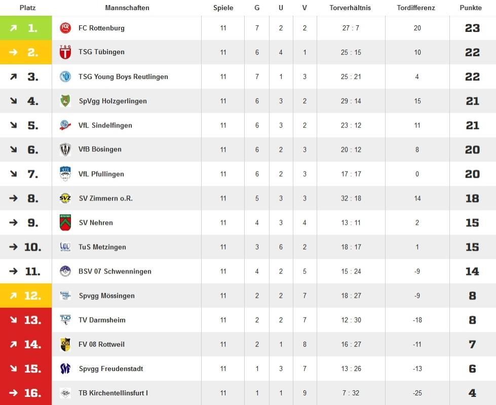 Statistik – FC Rottenburg 1946 e.V.