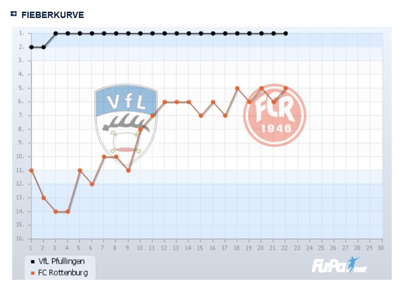 2016.04.17_Fieberkurve_VfL-FCR