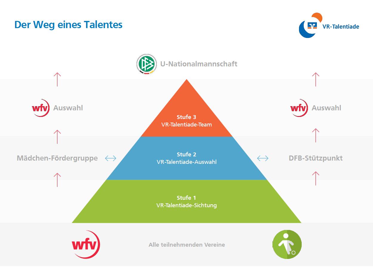vr-talentiade-schaubild_pyramide