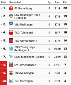 fcr-u13_tabelle-nach-vorrunde-2016-17
